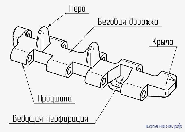 название частей трака
