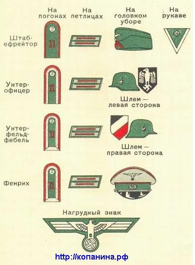 Знаки различия вермахта. Офицеры артиллерии