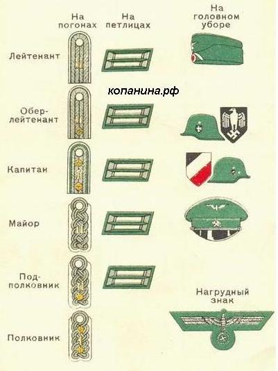 Знаки различия офицеров вермахта
