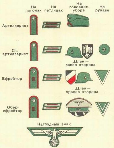 Знаки различия немецких артиллеристов
