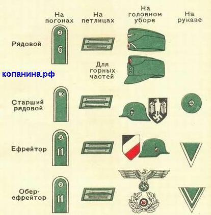 Знаки различия рядового состава вермахта