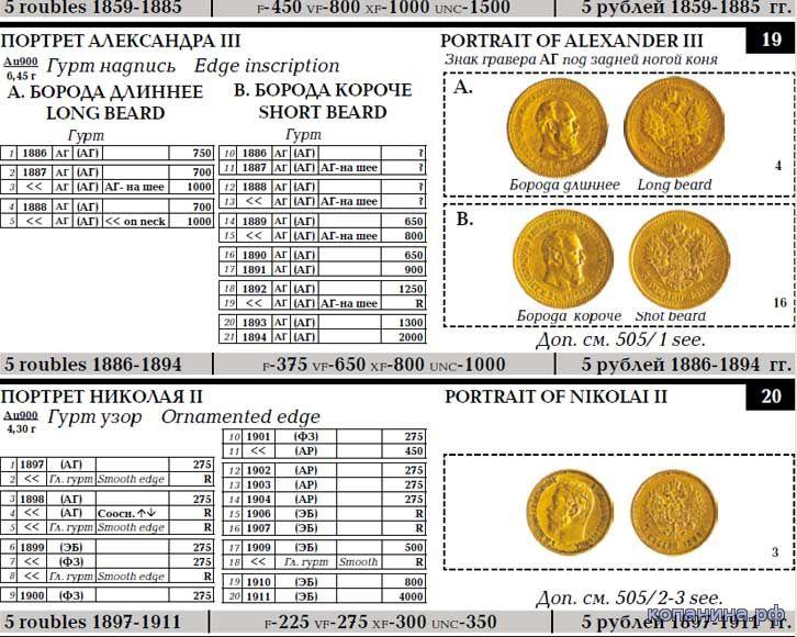 цена монеты царской россии