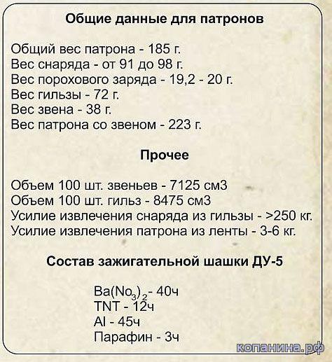 Общие данные патронов 20х99 ШВАК